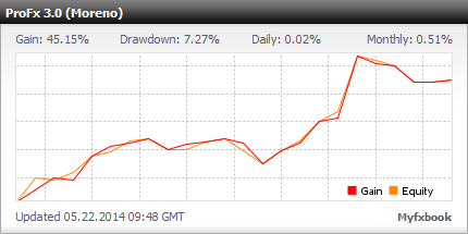 ProFx3.0 EA - Demo Account Test Results Trading The GBPUSD Currency Pair
